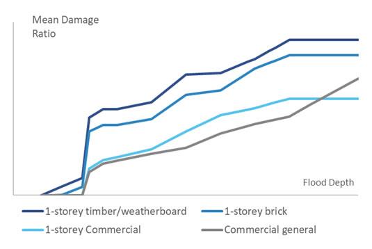 Mean damage ratio relative to flood depth
